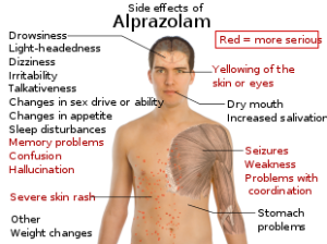 Xanax (Alprazolam) Side Effects