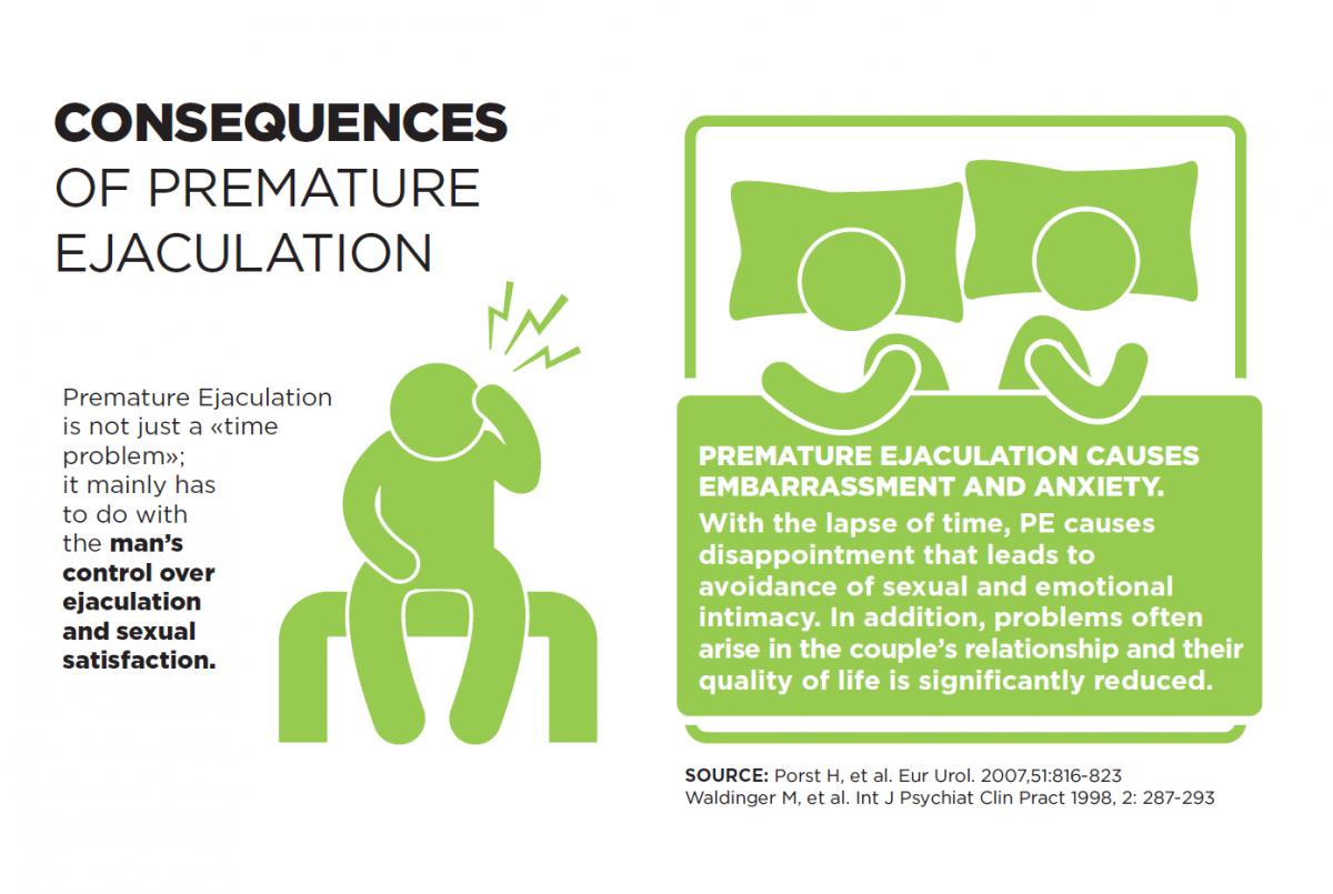premature ejaculation symptoms